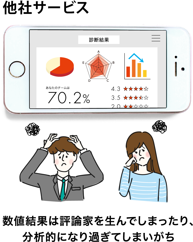 他社サービスは数値結果は評論家を生んでしまったり、分析的になり過ぎてしまいがち